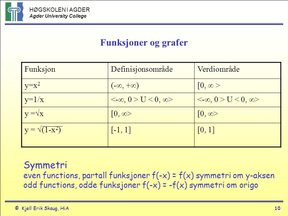 Funksjoner og grafer Funksjon. Definisjonsområde. Verdiområde. y=x2. (-∞, +∞) [0, ∞ > y=1/x. <-∞, 0 > U < 0, ∞>